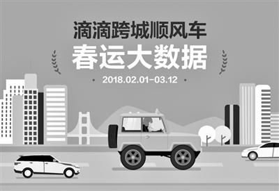 滴滴跨城顺风车2018春运运送3067万人次