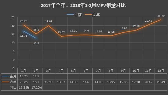 2月MPV:同环比继续双降 自主品牌包揽前三
