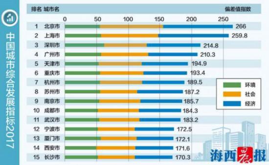 中国城市综合发展指标出炉 中国城市大比拼厦门位列13图片