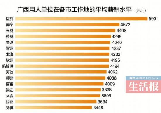 2017年广西平均薪酬出炉 南宁平均月薪4672元
