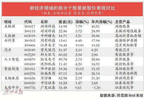 """CDR试点启航""""独角兽""""回归迎风口 成长股和券商股有望获""""新""""机会"""