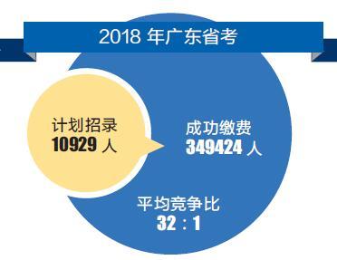 今年广东省考近35万人报名 平均32人争1个职