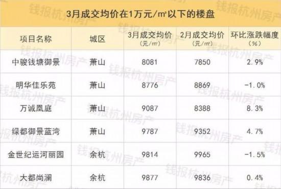 摇号细则公布后 杭州首份摇号选房价格指南出炉