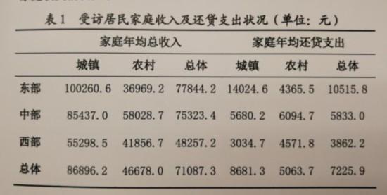 表1受访居民家庭收入及还贷支出状况(单位:元)