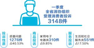云南:质量售后投诉降教育培训投诉升