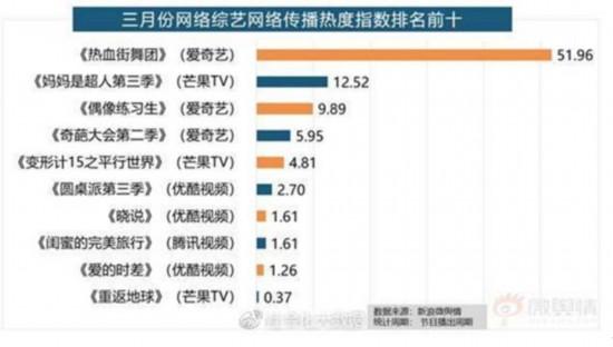 《热血街舞团》多项数据表现抢眼 领跑3月综艺市场