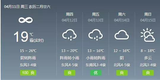 4月12日南京气温达20℃ 降雨、降温合力来袭