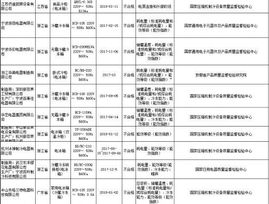 """2018年第2批產品質量""""國抽"""":電冰箱不合格率19.2%"""