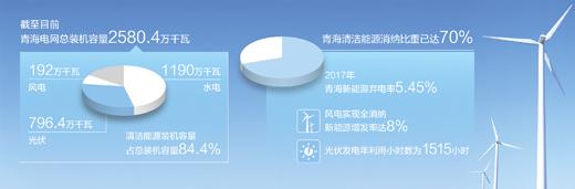 青海清洁能源装机容量超八成,电力外送多个省份