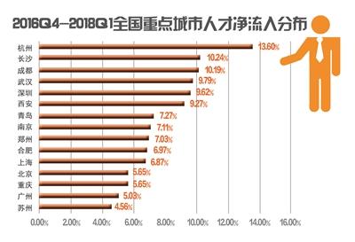 13.6%!杭州人才净流入率全国第一
