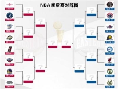NBA季后赛 2018世界杯团体赛程时间表赛程出炉