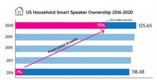大数据说:2017年哪些智能音箱卖的最火