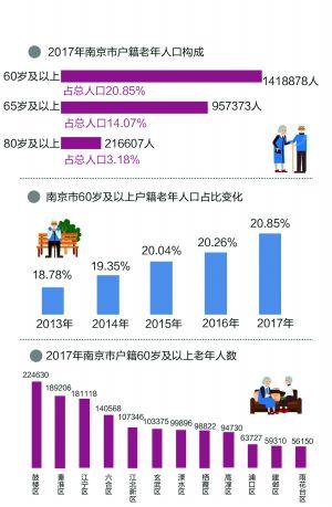 2019南宁65岁以上人口_65岁及以上人口占比超14%南京进入深度老龄化社会