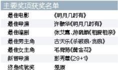 第37届香港电影金像奖颁奖 古天乐获最佳男主角毛舜筠获最佳女主角奖