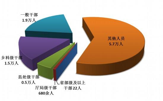 中央纪委:今年第一季度处分省部级及以上干部22人