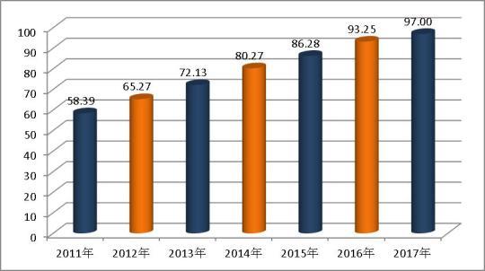 报告显示中国全面建成小康社会指数2017年创新高