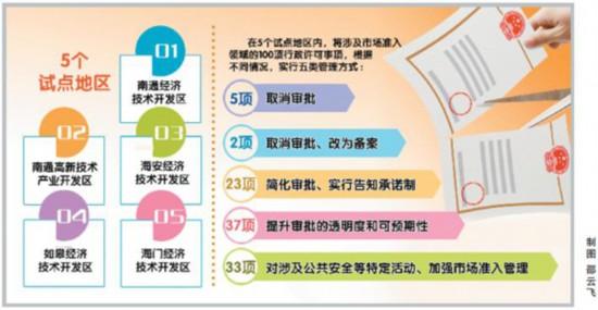 激发市场主体双创活力 南通5地区试点证照分离