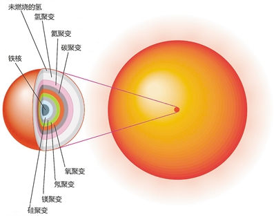 天然元素从哪来 宇宙熔炉无所不能