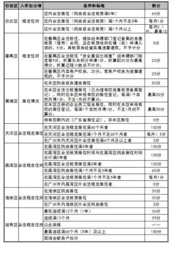 """截至目前,广州11区已有7个区出台""""租购同权""""相关细则。许青青 摄"""