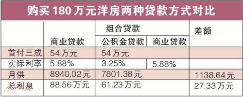 东莞拟调高公积金最高贷款限额