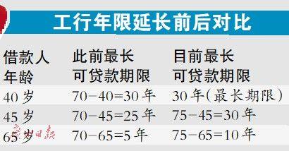 工行放宽房贷年龄 70岁能申请5年按揭房贷