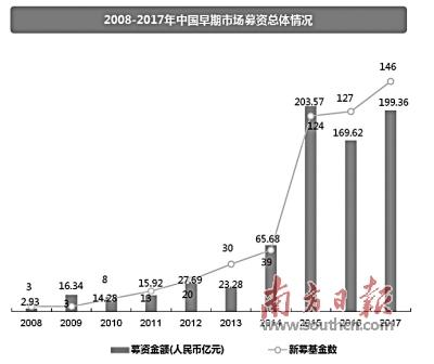报告显示:北上深包揽超六成创业投资