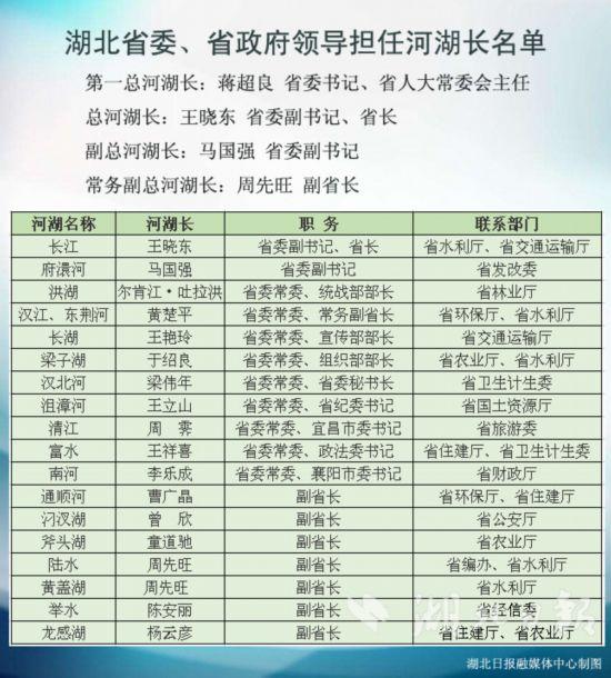 最新湖北省级河湖长名单权威发布