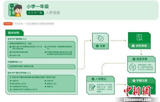 北京5月7日起采集入学信息免试就近入学