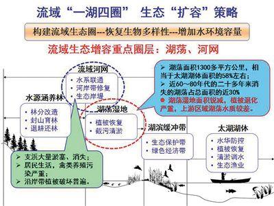 """新时期太湖流域综合治理 """"减排""""与""""扩容""""策略"""