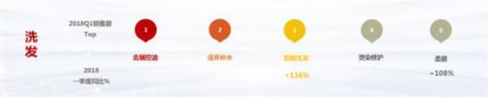 京东平台洗护发品类增速131% 消费升级催生更多新蓝海产品