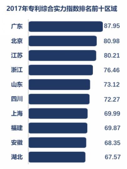 全国专利实力谁最强?广东、北京、江苏排名前三
