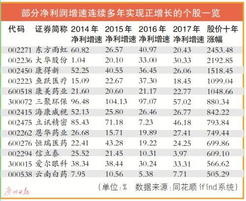 74公司业绩过去十年连续正增长 A股去年净利增速创7年新高