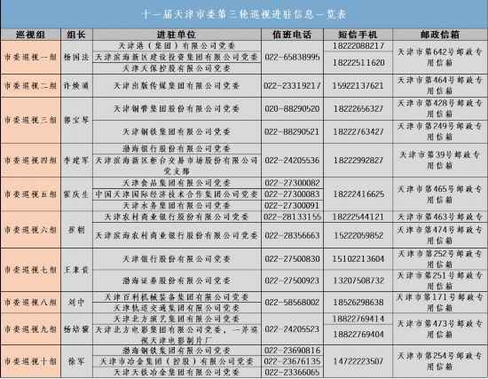 天津:巡视进驻22家市管国企公布举报受理方式