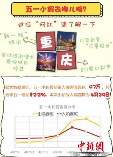 """""""网红重庆""""五一有多火?大数据出炉透析景区热度"""