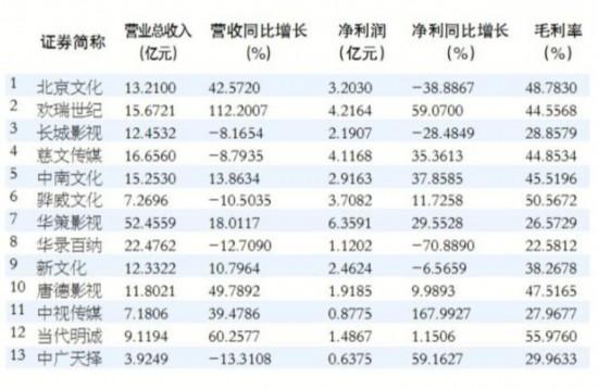 广电上市公司2017年大考:成长性依旧 结构性分化显现