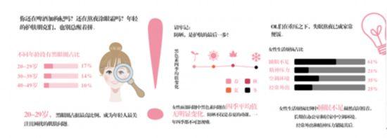 """AUPRES欧珀莱百万数据解""""肌""""密""""---欧珀莱发布百万肌肤大数据"""