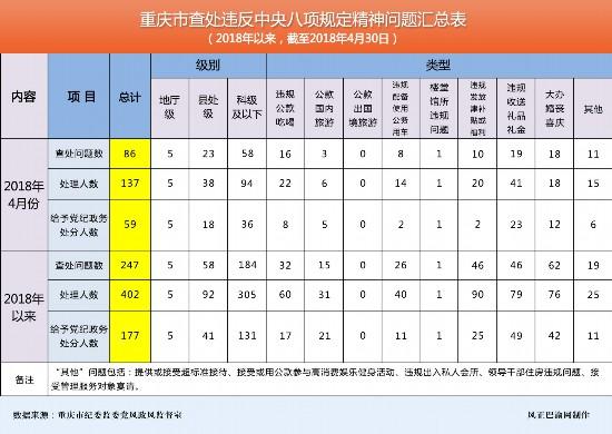 重庆4月份查处违反中央八项规定精神问题86起