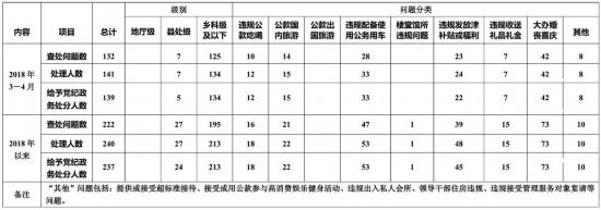 今年3-4月吉林省查处违反中央八项规定精神问题132起