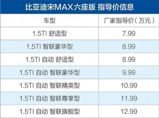 比亚迪宋MAX六座版上市 售7.99万-12.99万