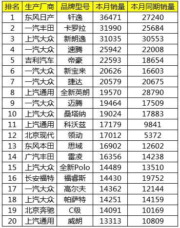 2018年4月份中国汽车销售排行榜TOP20名