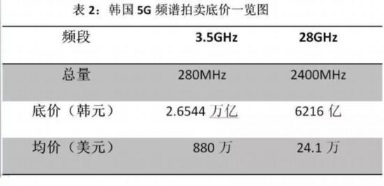 算算账,5G频谱价格到底高不高?