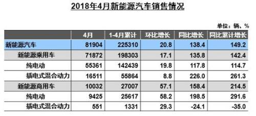 數據顯示:4月新能源汽車與充電樁市場數據暴漲