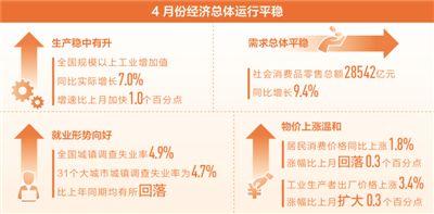 4月份宏观经济运行平稳 中国经济继续稳中向好态势