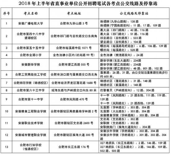 安徽省直事业单位笔试考点公交指南发布(附表)