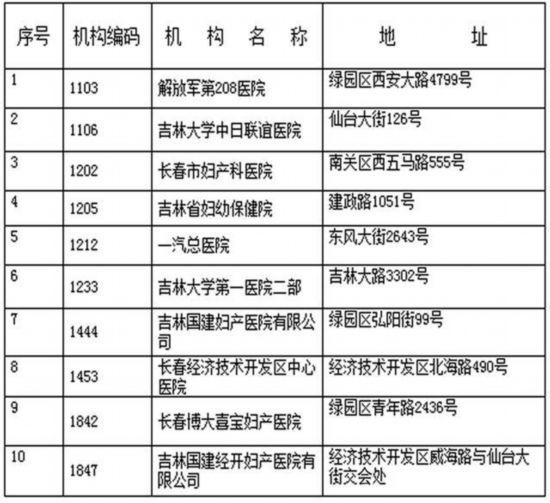 长春公布生育保险定点医疗机构名单