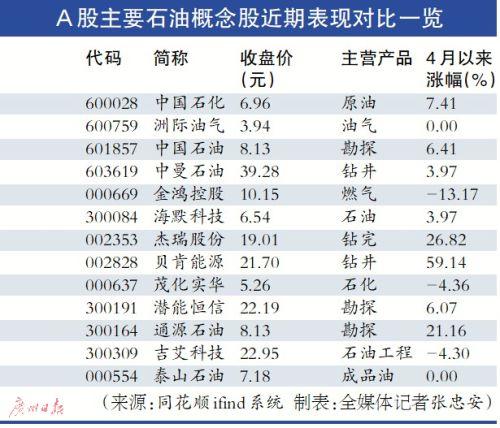 国际油价创15周来最大周跌幅 A股能源板块短线或承压