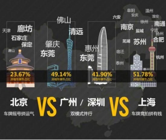 瓜子二手车发布一线城市异地车牌占比排行榜:上海居首