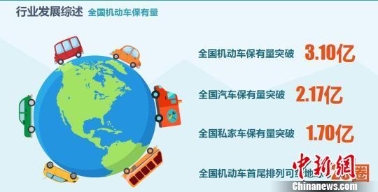 内地私家车1.7亿辆 北京成都重庆居汽车保有量前三甲