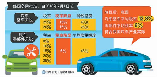 扩大开放 加速中国汽车业调整结构加快转型