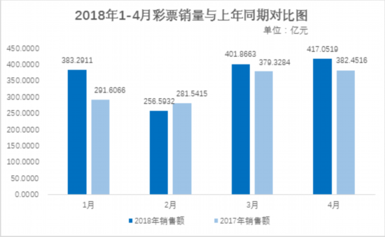 财政部:4月份全国销售彩票417亿元 同比增长9%